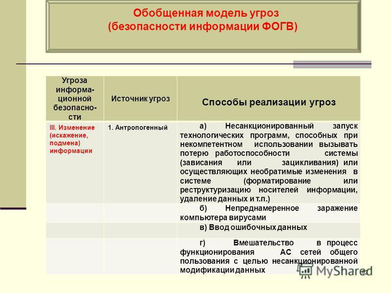 Обобщенная модель угроз (безопасности информации ФОГВ) 82 Угроза информа- ционной безопасно- сти Источник угроз Способы реализации угроз III. Изменение (искажение, подмена) информации 1. Антропогенный а) Несанкционированный запуск технологических про