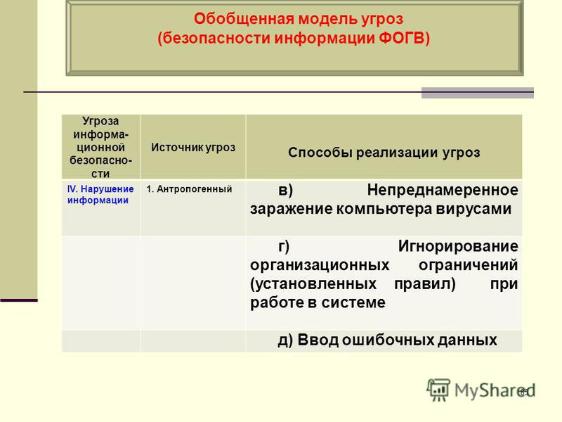 Обобщенная модель угроз (безопасности информации ФОГВ) 85 Угроза информа- ционной безопасно- сти Источник угроз Способы реализации угроз IV. Нарушение информации 1. Антропогенный в) Непреднамеренное заражение компьютера вирусами г) Игнорирование орга