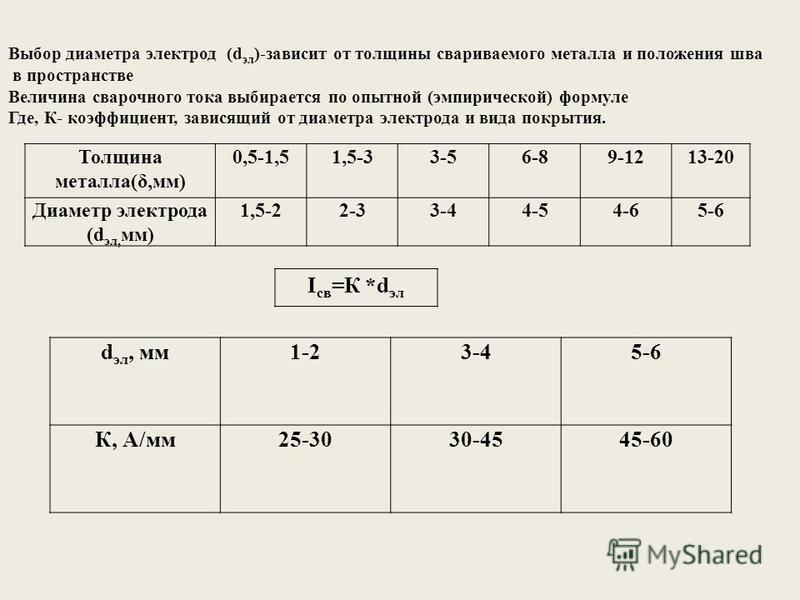 Толщина металла(δ,мм) 0,5-1,51,5-33-56-89-1213-20 Диаметр электрода (d эл, мм) 1,5-22-33-44-54-65-6 I св =К *d эл d эл, мм 1-23-45-6 К, А/мм 25-3030-4545-60 Выбор диаметра электрод (d эл )-зависит от толщины свариваемого металла и положения шва в про
