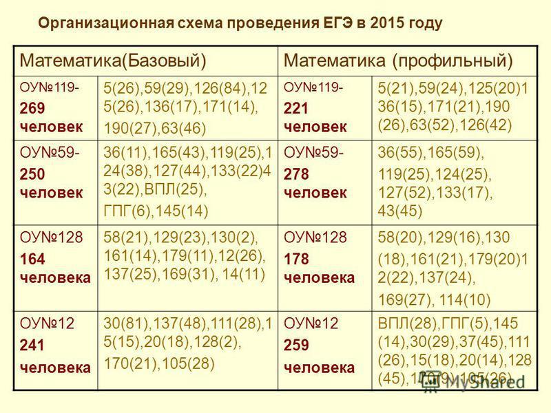Организационная схема проведения ЕГЭ в 2015 году Математика(Базовый)Математика (профильный) ОУ119- 269 человек 5(26),59(29),126(84),12 5(26),136(17),171(14), 190(27),63(46) ОУ119- 221 человек 5(21),59(24),125(20)1 36(15),171(21),190 (26),63(52),126(4