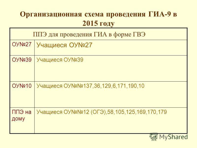 Организационная схема проведения ГИА-9 в 2015 году ППЭ для проведения ГИА в форме ГВЭ ОУ27 Учащиеся ОУ27 ОУ39Учащиеся ОУ39 ОУ10Учащиеся ОУ137,36,129,6,171,190,10 ППЭ на дому Учащиеся ОУ12 (ОГЭ),58,105,125,169,170,179