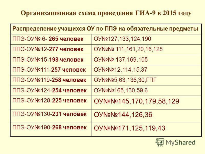Организационная схема проведения ГИА-9 в 2015 году Распределение учащихся ОУ по ППЭ на обязательные предметы ППЭ-ОУ 6- 265 человекОУ127,133,124,190 ППЭ-ОУ12-277 человекОУ 111,161,20,16,128 ППЭ-ОУ15-198 человекОУ 137,169,105 ППЭ-ОУ111-257 человекОУ12,