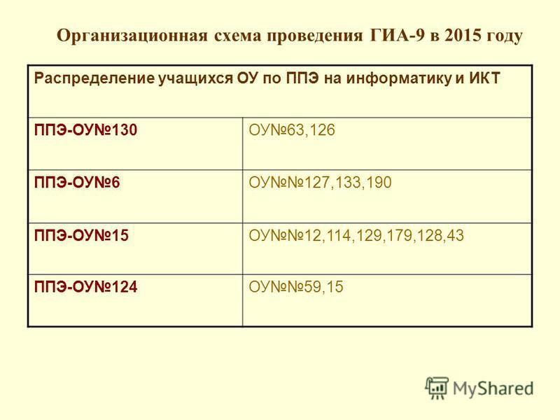 Организационная схема проведения ГИА-9 в 2015 году Распределение учащихся ОУ по ППЭ на информатику и ИКТ ППЭ-ОУ130ОУ63,126 ППЭ-ОУ6ОУ127,133,190 ППЭ-ОУ15ОУ12,114,129,179,128,43 ППЭ-ОУ124ОУ59,15