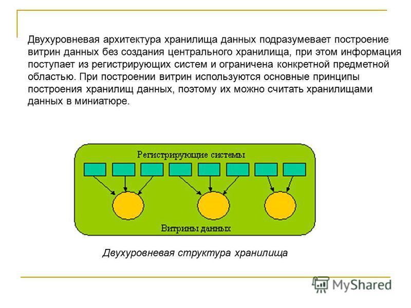 Двухуровневая архитектура хранилища данных подразумевает построение витрин данных без создания центрального хранилища, при этом информация поступает из регистрирующих систем и ограничена конкретной предметной областью. При построении витрин использую