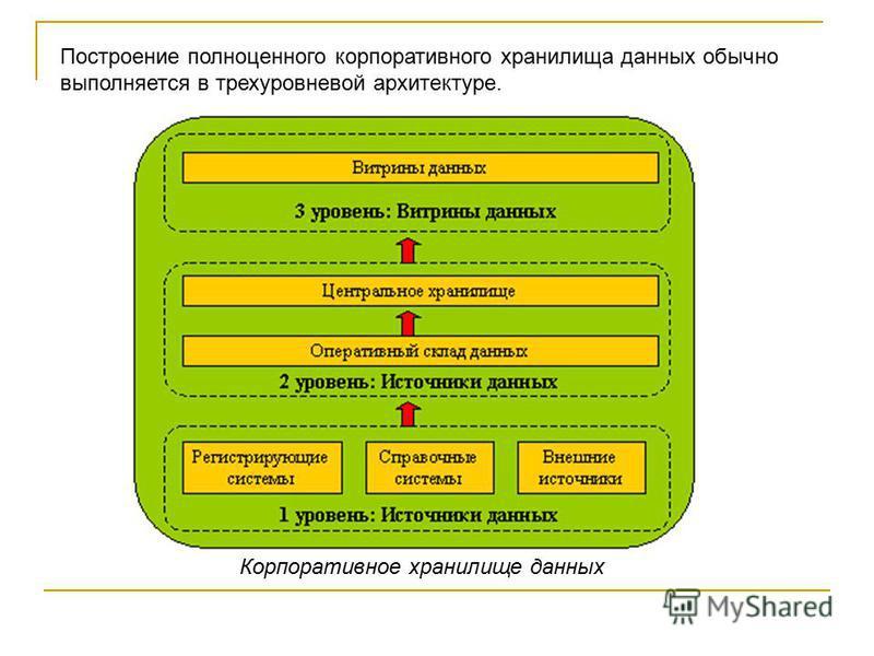 Построение полноценного корпоративного хранилища данных обычно выполняется в трехуровневой архитектуре. Корпоративное хранилище данных