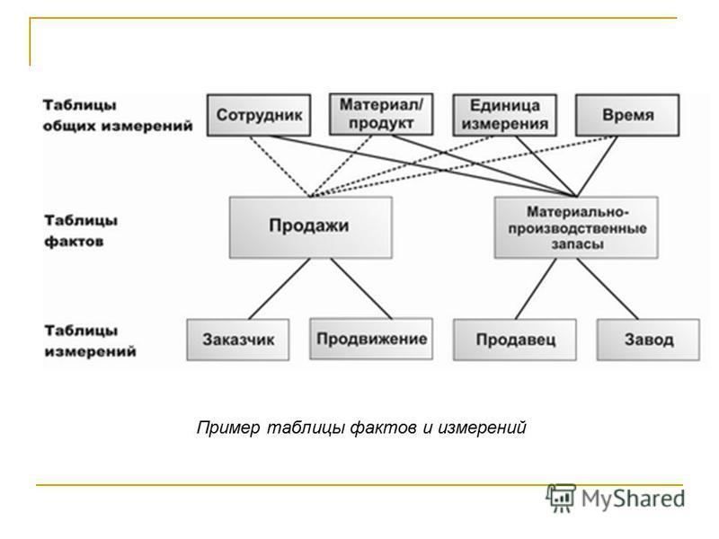 Пример таблицы фактов и измерений