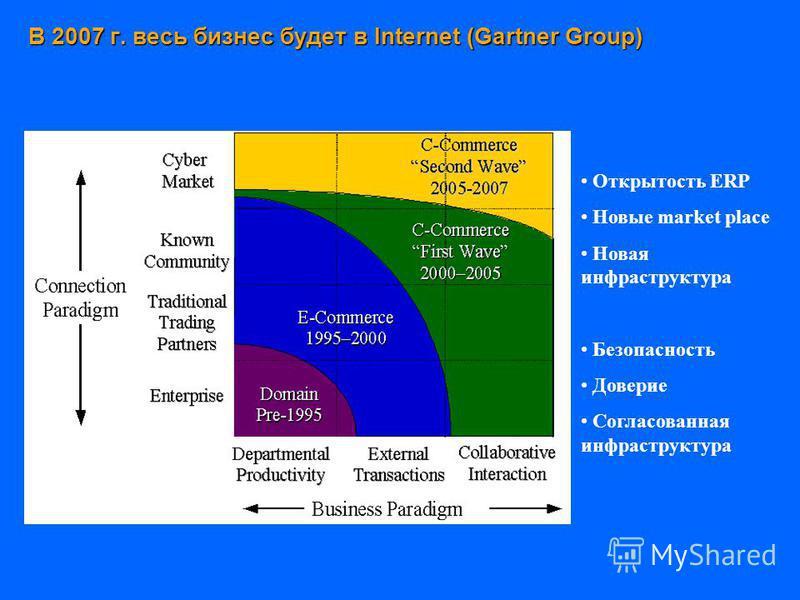 В 2007 г. весь бизнес будет в Internet (Gartner Group) Открытость ERP Новые market place Новая инфраструктура Безопасность Доверие Согласованная инфраструктура