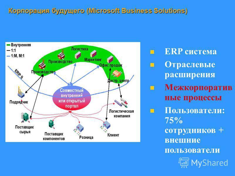 Корпорация будущего (Microsoft Business Solutions) ERP система Отраслевые расширения Межкорпоратив ные процессы Пользователи: 75% сотрудников + внешние пользователи