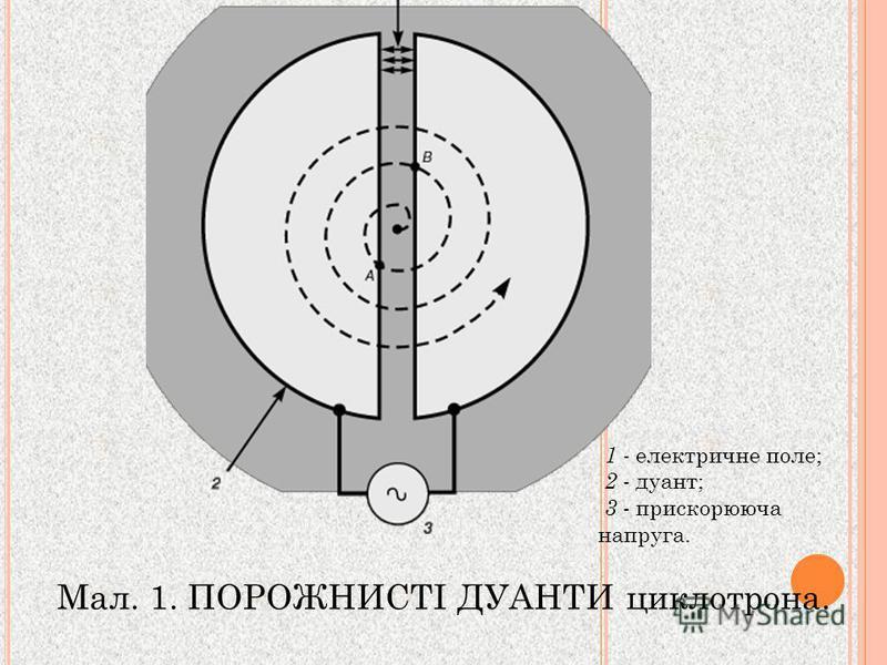 Мал. 1. ПОРОЖНИСТІ ДУАНТИ циклотрона. 1 - електричне поле; 2 - дуант; 3 - прискорююча напруга.