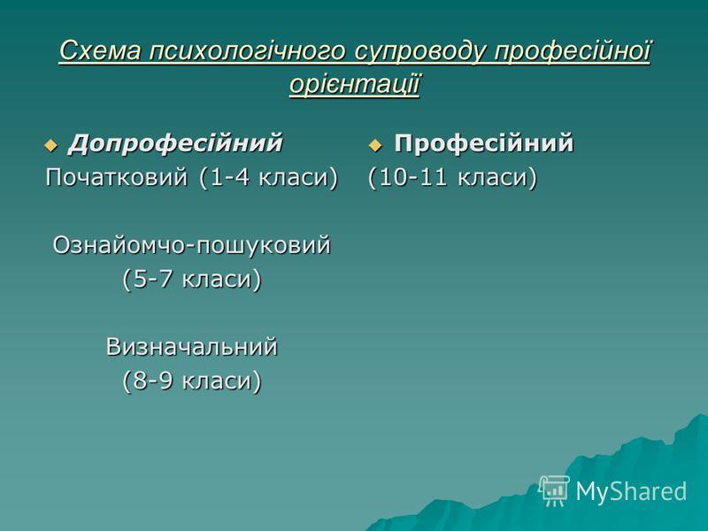 Схема психологічного супроводу професійної орієнтації Допрофесійний Допрофесійний Початковий (1-4 класи) Ознайомчо-пошуковий (5-7 класи) Визначальний (8-9 класи) Професійний Професійний (10-11 класи)