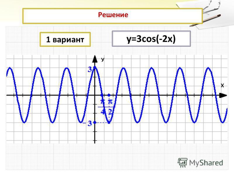 Решение Решение 1 вариант у=3cos(-2x) У Х