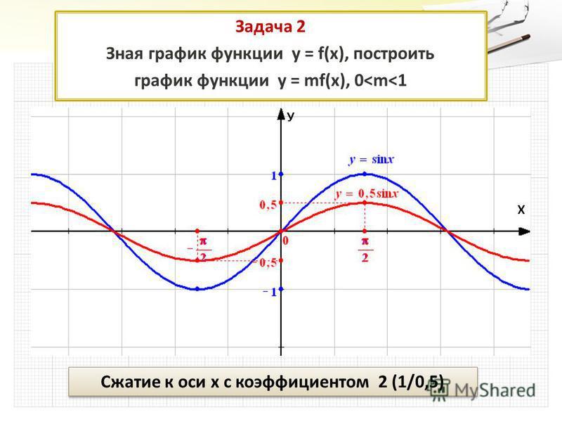 Задача 2 Зная график функции у = f(x), построить график функции у = mf(x), 0<m<1 Сжатие к оси х с коэффициентом 2 (1/0,5) У Х