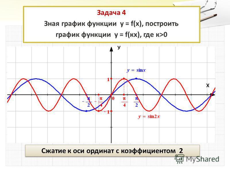 Задача 4 Зная график функции у = f(x), построить график функции у = f(кк), где к>0 Сжатие к оси ординат с коэффициентом 2 У Х