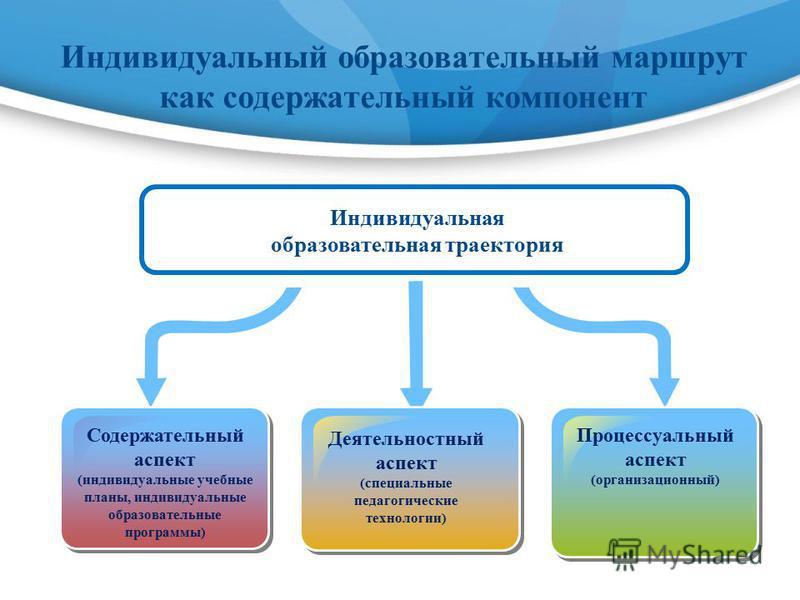 Индивидуальный образовательный маршрут как содержательный компонент Индивидуальная образовательная траектория Содержательный аспект (индивидуальные учебные планы, индивидуальные образовательные программы) Деятельностный аспект (специальные педагогиче