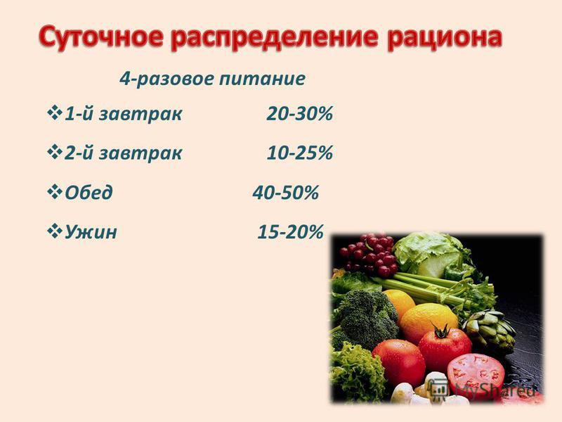 4-разовое питание 1-й завтрак 20-30% 2-й завтрак 10-25% Обед 40-50% Ужин 15-20%