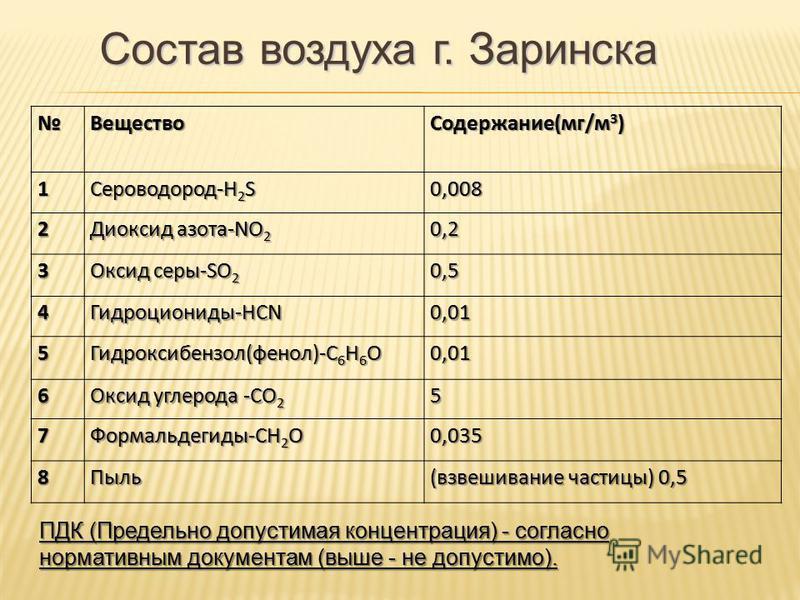 Вещество Содержание(мг/м 3 ) 1 Сероводород-H 2 S 0,008 2 Диоксид азота-NO 2 0,2 3 Оксид серы-SO 2 0,5 4 Гидроциониды-HCN 0,01 5 Гидроксибензол(фенол)-C 6 H 6 O 0,01 6 Оксид углерода -CO 2 5 7 Формальдегиды-CH 2 O 0,035 8Пыль (взвешивание частицы) 0,5