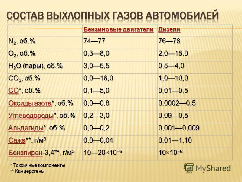 Бензиновые двигатели Бензиновые двигатели Дизели N 2, об.% 74777678 O 2, об.% 0,38,02,018,0 H 2 O (пары), об.% 3,05,50,54,0 CO 2, об.% 0,016,01,010,0 COCO*, об.% CO0,15,00,010,5 Оксиды азота Оксиды азота*, об.% Оксиды азота 0,00,80,00020,5 Углеводоро