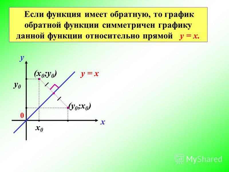 Если функция имеет обратную, то график обратной функции симметричен графику данной функции относительно прямой у = х. х у 0 (х 0 ;у 0 ) х 0 х 0 у 0 у 0 (у 0 ;х 0 ) у = х