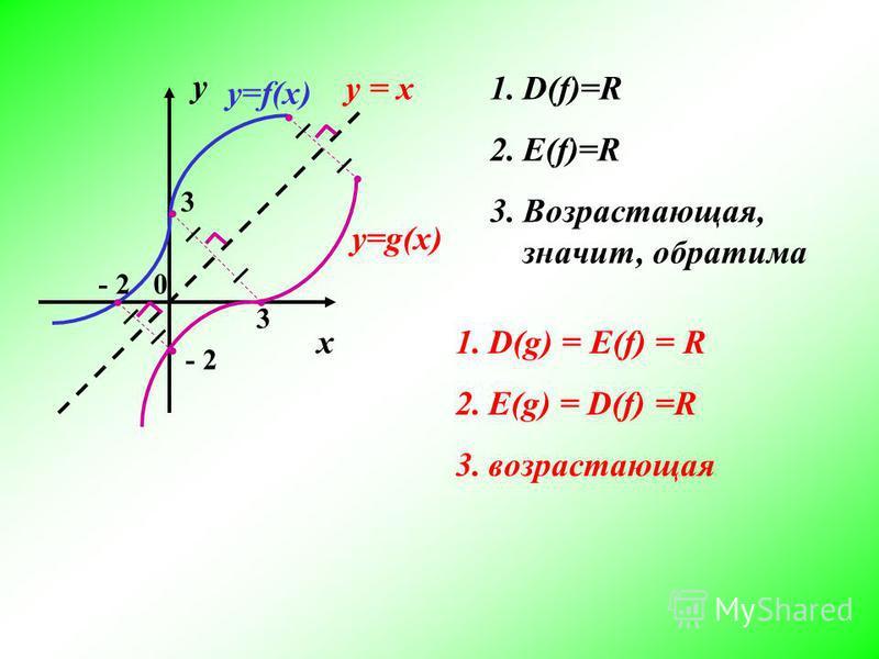 у х 0 3 3 - 2 у=f(x) у=g(x) 1.D(f)=R 2.E(f)=R 3.Возрастающая, значит, обратима 1.D(g) = Е(f) = R 2.E(g) = D(f) =R 3. возрастающая у = х