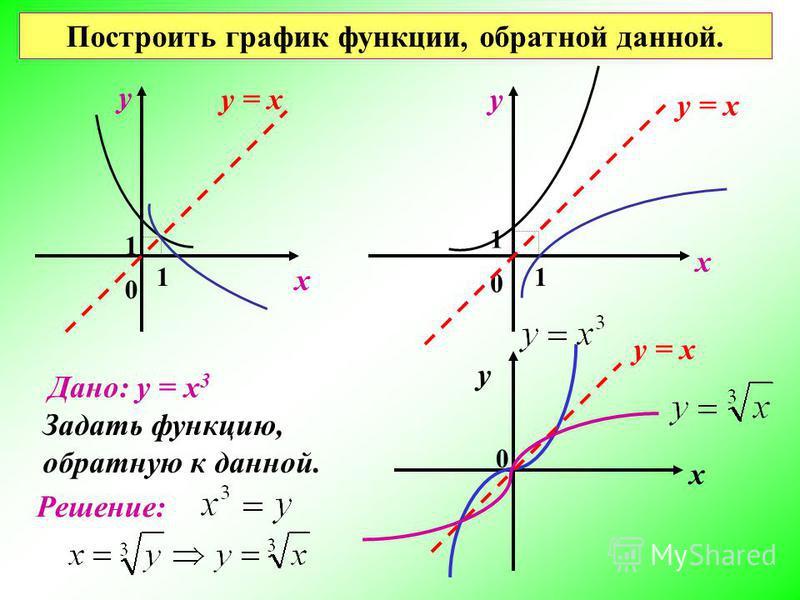 1 1 1 1 0 0 х у Дано: у = х 3 Задать функцию, обратную к данной. Решение: х у 0 Построить график функции, обратной данной. х у = х