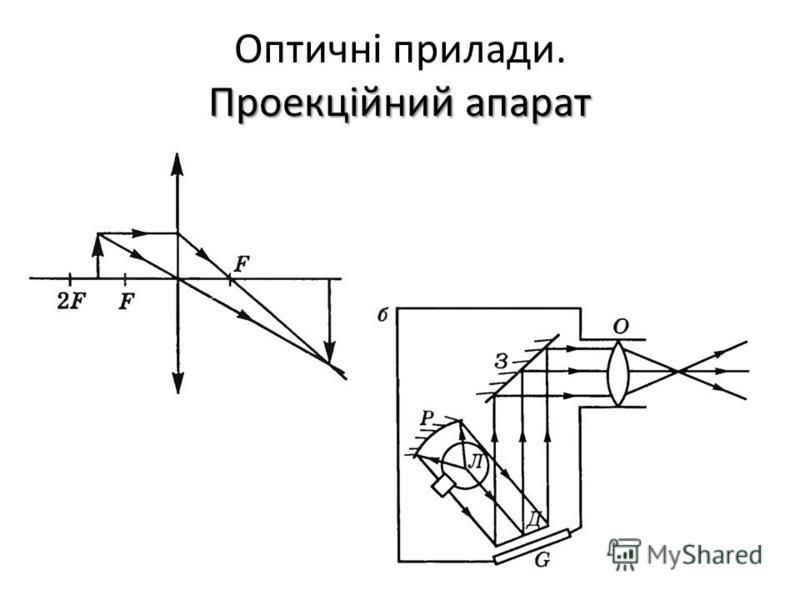 Проекційний апарат Оптичні прилади. Проекційний апарат