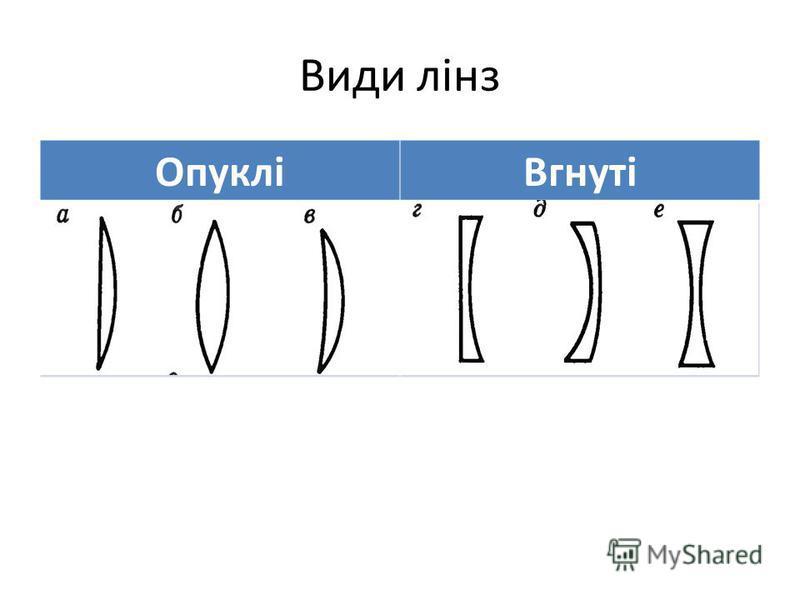 Види лінз ОпукліВгнуті