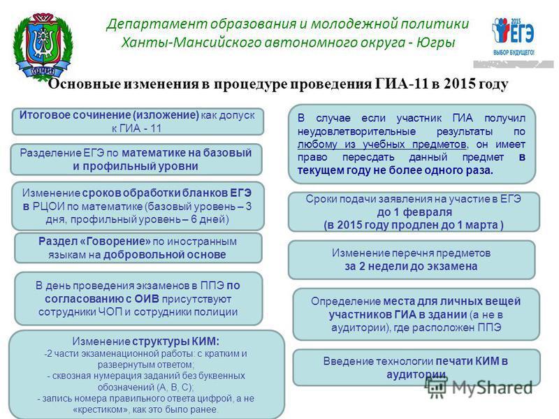 Основные изменения в процедуре проведения ГИА-11 в 2015 году Итоговое сочинение (изложение) как допуск к ГИА - 11 Разделение ЕГЭ по математике на базовый и профильный уровни Раздел «Говорение» по иностранным языкам на добровольной основе В день прове