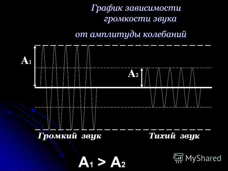 Г График зависимости громкости звука от амплитуды колебаний