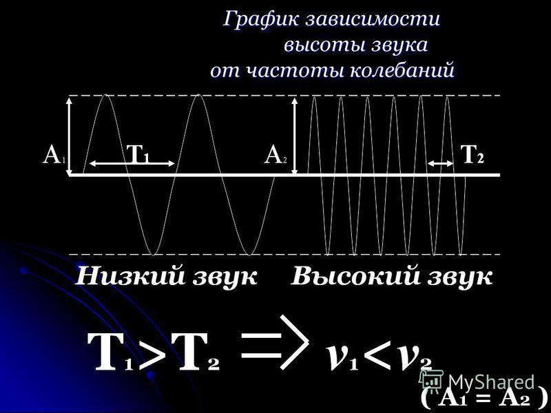 График зависимости высоты звука от частоты колебаний
