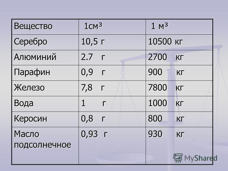 Вещество 1 см³ 1 см³ 1 м³ 1 м³ Серебро 10,5 г 10500 кг Алюминий 2.7 г 2700 кг Парафин 0,9 г 900 кг Железо 7,8 г 7800 кг Вода 1 г 1000 кг Керосин 0,8 г 800 кг Масло подсолнечное 0,93 г 930 кг