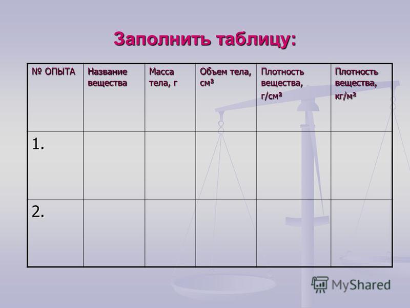 Заполнить таблицу: ОПЫТА ОПЫТА Название вещества Масса тела, г Объем тела, см³ Плотность вещества, г/см³ Плотность вещества, кг/м³ 1. 2.