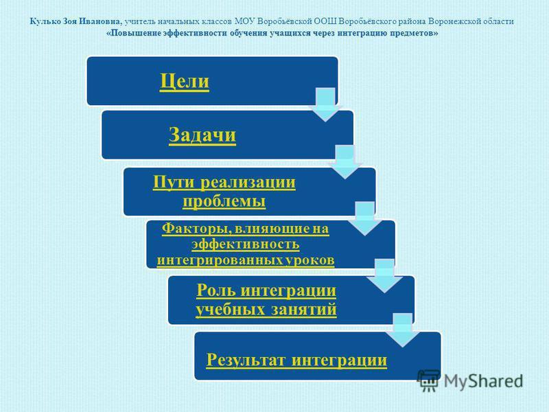 Цели Задачи Пути реализации проблемы Факторы, влияющие на эффективность интегрированных уроков Роль интеграции учебных занятий Результат интеграции