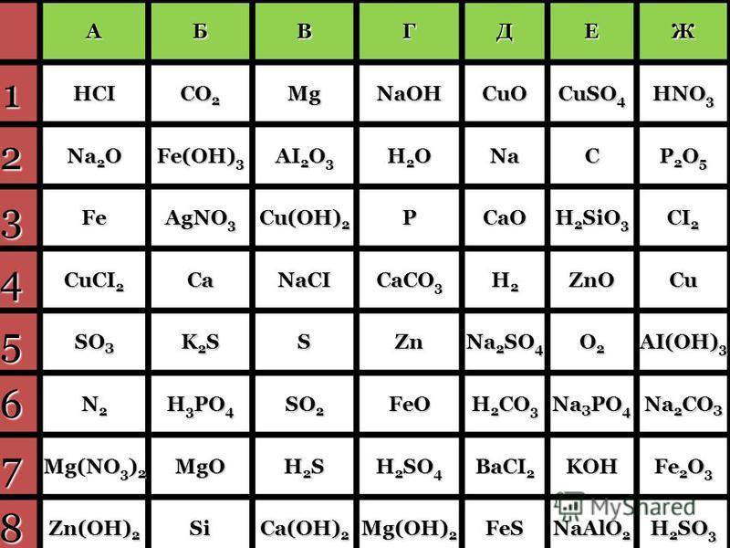АБВГДЕЖ 1HCI СO 2 MgNaOHCuO CuSO 4 НNО 3 2 Na 2 O Fе(ОН) 3 АI 2 О 3 Н2OН2OН2OН2ONaC P2O5P2O5P2O5P2O5 3Fe АgNО 3 Cu(OH) 2 PСаО H 2 SiO 3 CI 2 4 CuCI 2 CaNaCI СаСО 3 Н2Н2Н2Н2ZnOCu 5 SО З K2SK2SK2SK2SSZn Na 2 SO 4 O2O2O2O2 АI(ОН) 3 6 N2N2N2N2 H 3 PO 4 S