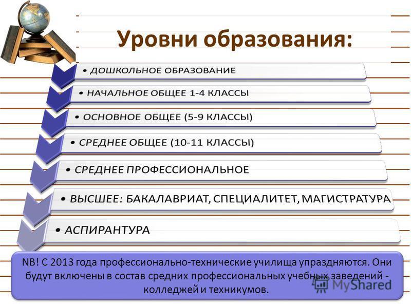 Уровни образования: NB! C 2013 года профессионально-технические училища упраздняются. Они будут включены в состав средних профессиональных учебных заведений - колледжей и техникумов.
