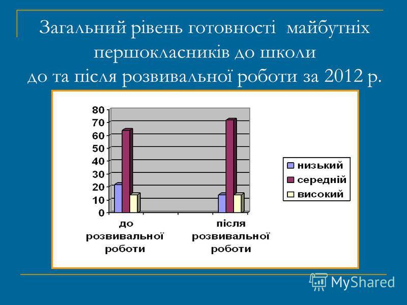 Загальний рівень готовності майбутніх першокласників до школи до та після розвивальної роботи за 2012 р.