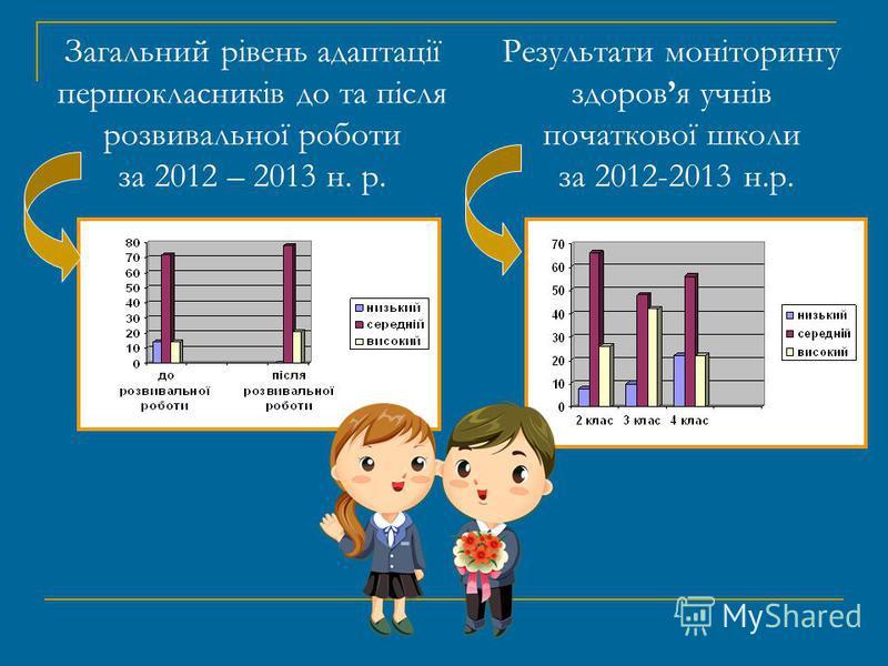 Загальний рівень адаптації першокласників до та після розвивальної роботи за 2012 – 2013 н. р. Результати моніторингу здоровя учнів початкової школи за 2012-2013 н.р.