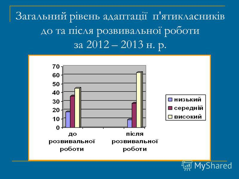 Загальний рівень адаптації п'ятикласників до та після розвивальної роботи за 2012 – 2013 н. р.