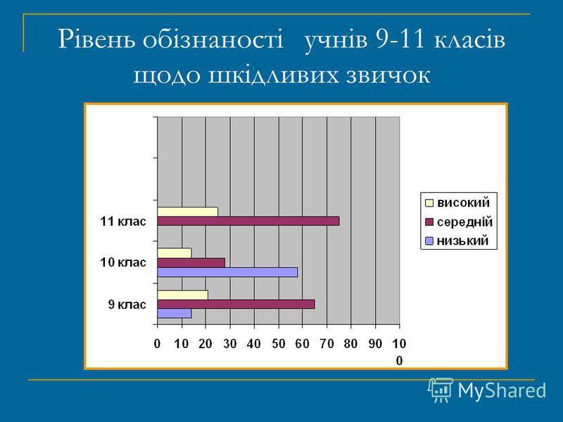 Рівень обізнаності учнів 9-11 класів щодо шкідливих звичок