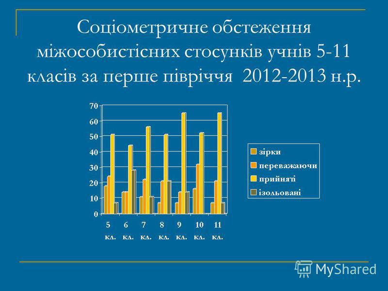 Соціометричне обстеження міжособистісних стосунків учнів 5-11 класів за перше півріччя 2012-2013 н.р.