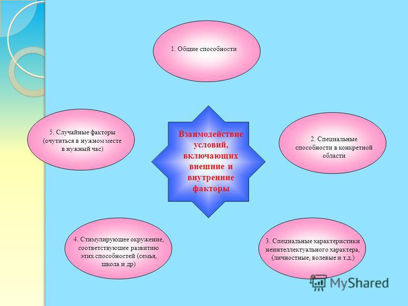 3. Специальные характеристики неинтеллектуального характера, (личностные, волевые и т.д.) 2. Специальные способности в конкретной области 5. Случайные факторы (очутиться в нужном месте в нужный час) 1. Общие способности 4. Стимулирующее окружение, со