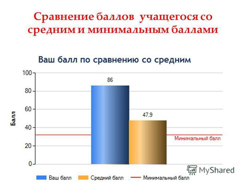 Сравнение баллов учащегося со средним и минимальным баллами