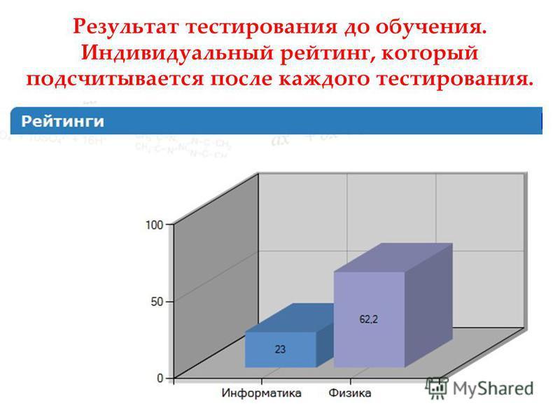 Результат тестирования до обучения. Индивидуальный рейтинг, который подсчитывается после каждого тестирования.