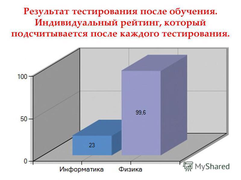Результат тестирования после обучения. Индивидуальный рейтинг, который подсчитывается после каждого тестирования.