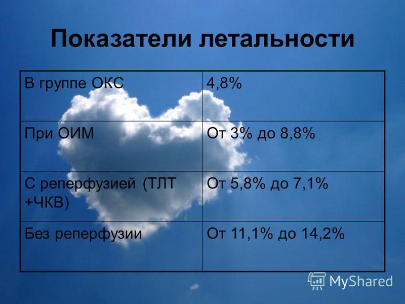 Показатели летальности В группе ОКС4,8% При ОИМОт 3% до 8,8% С реперфузией (ТЛТ +ЧКВ) От 5,8% до 7,1% Без реперфузии От 11,1% до 14,2%