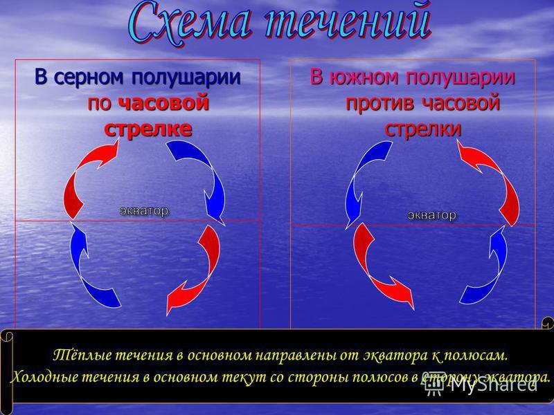 В серном полушарии по часовой стрелке В южном полушарии против часовой стрелки Тёплые течения в основном направлены от экватора к полюсам. Холодные течения в основном текут со стороны полюсов в сторону экватора.
