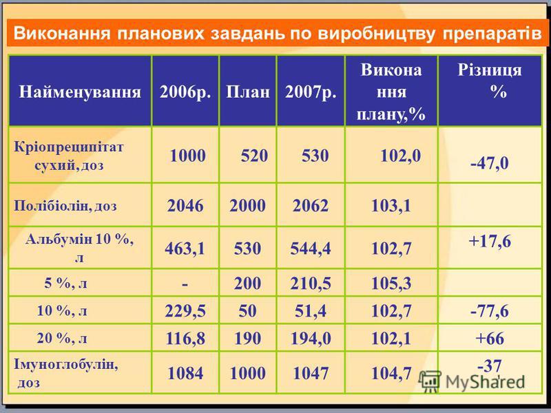 Найменування2006р.План2007р. Викона ння плану,% Різниця % Кріопреципітат сухий, доз 1000 520 530 102,0 -47,0 Полібіолін, доз 204620002062103,1 Альбумін 10 %, л 463,1530544,4102,7 +17,6 5 %, л -200210,5105,3 10 %, л 229,55051,4102,7 -77,6 20 %, л 116,