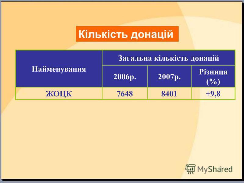 Найменування Загальна кількість донацій 2006р.2007р. Різниця (%) ЖОЦК76488401+9,8 Кількість донацій