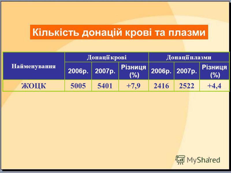 Найменування Донації кровіДонації плазми 2006р.2007р. Різниця (%) 2006р.2007р. Різниця (%) ЖОЦК50055401+7,924162522+4,4 Кількість донацій крові та плазми