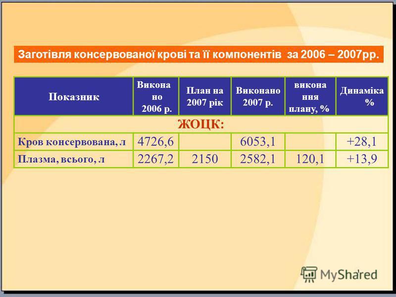 Показник Викона но 2006 р. План на 2007 рік Виконано 2007 р. викона ння плану, % Динаміка % ЖОЦК: Кров консервована, л 4726,66053,1 +28,1 Плазма, всього, л 2267,2 2150 2582,1 120,1+13,9 Заготівля консервованої крові та її компонентів за 2006 – 2007рр