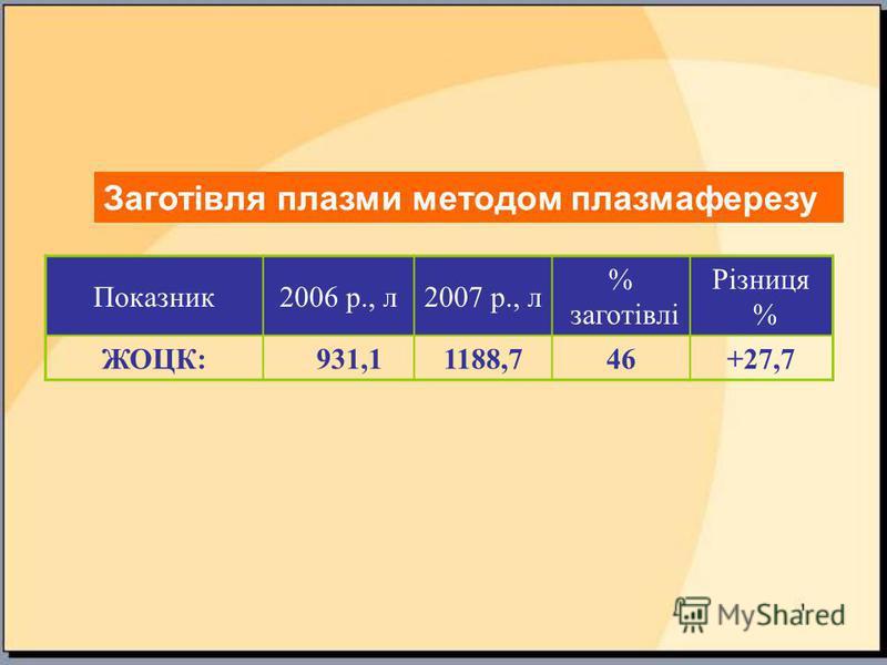 Показник2006 р., л2007 р., л % заготівлі Різниця % ЖОЦК: 931,11188,746+27,7 Заготівля плазми методом плазмаферезу